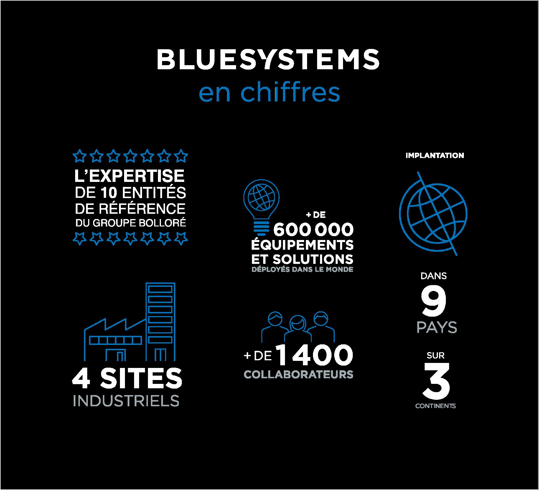Chiffres Clesa2X Desktop